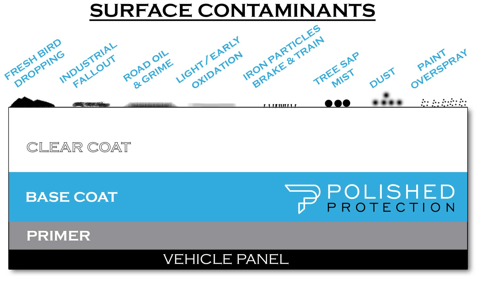 auto detailing contaminants chart long beach california