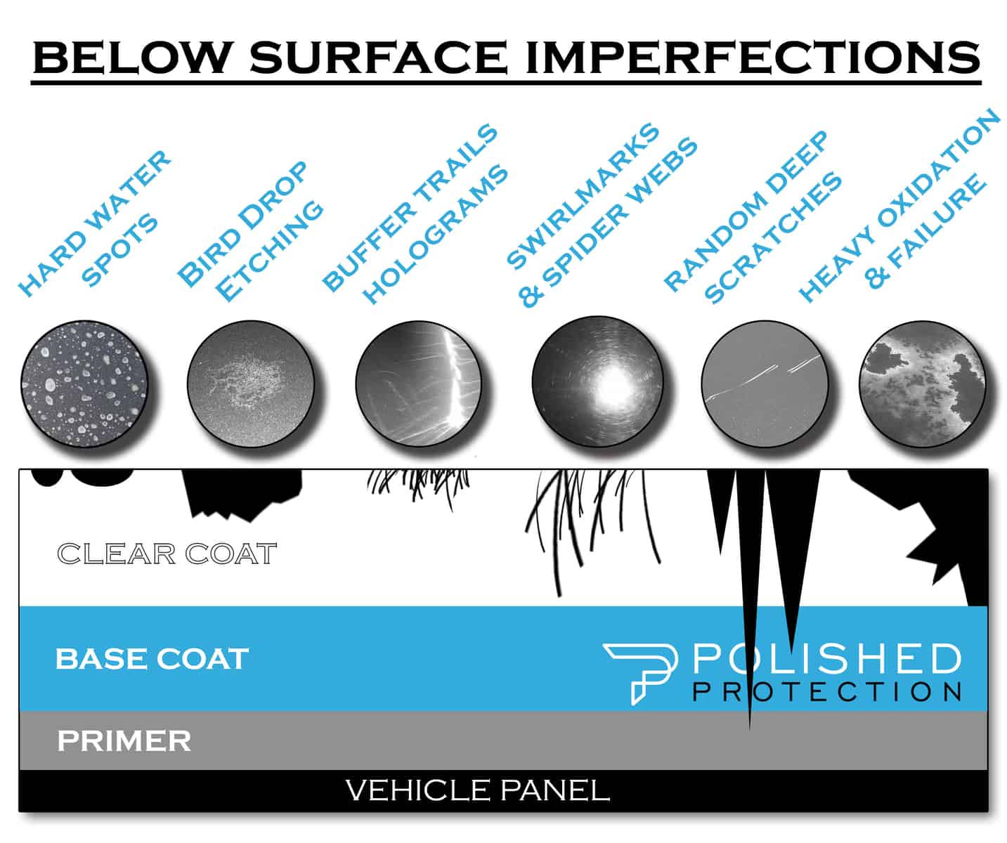 paint correction how to diagram